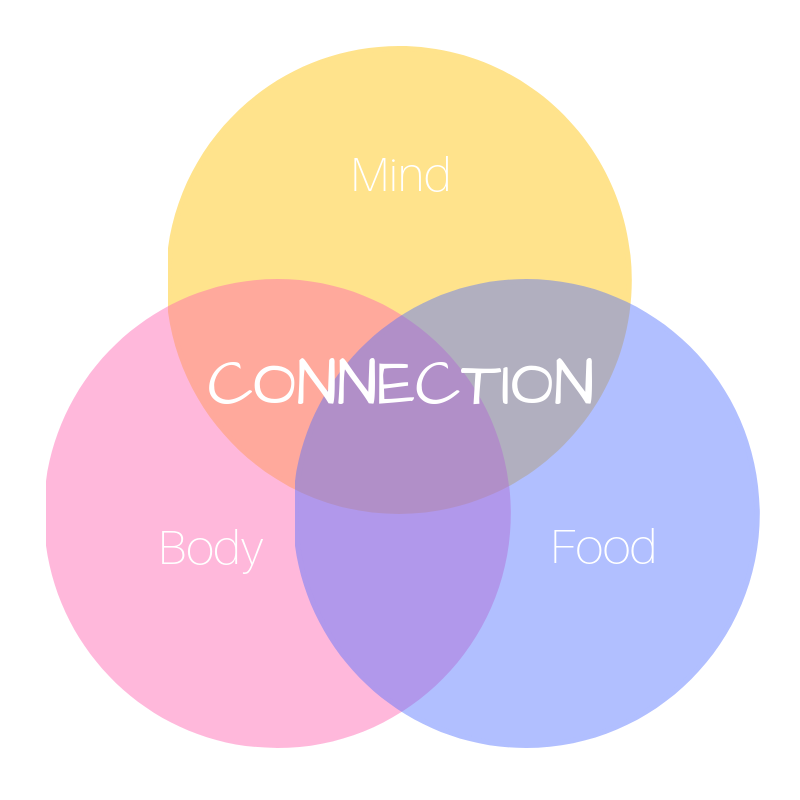 Mind Body Food Connection (2).png
