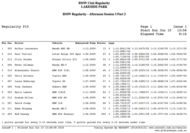 Results MX5-BMW Event 11-06-18.png