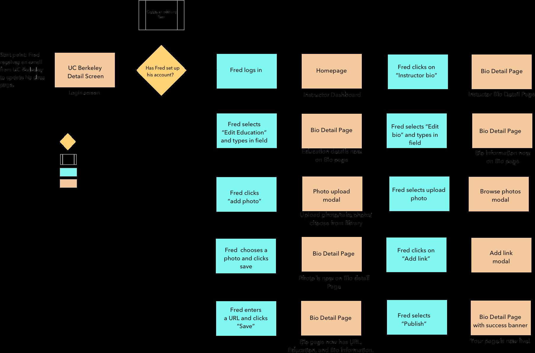 Instructor Bio Task Flow.png