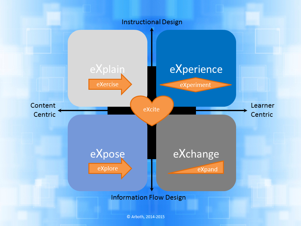 how we do it  aXles is Arboth's methodology to guide this process. It is an evidence-based model, using scientific research and 21 years of experience.  Read more...