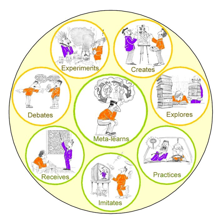 Graphic representation of the 8 Learning Events, according to the learner's point of view.