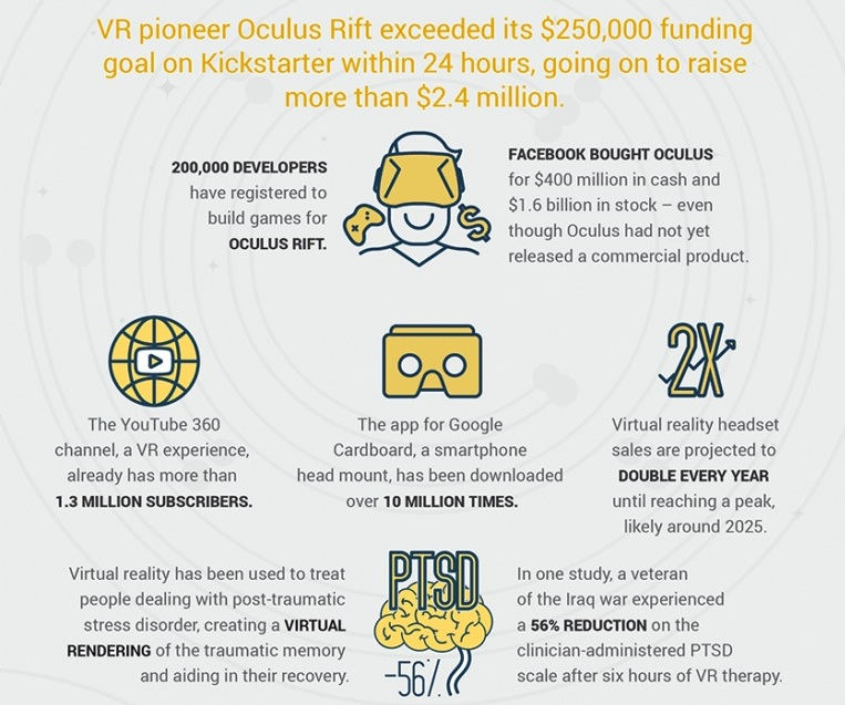 INFOGRAPHIC - GROWING WORLD OF VR (top half b1).jpg