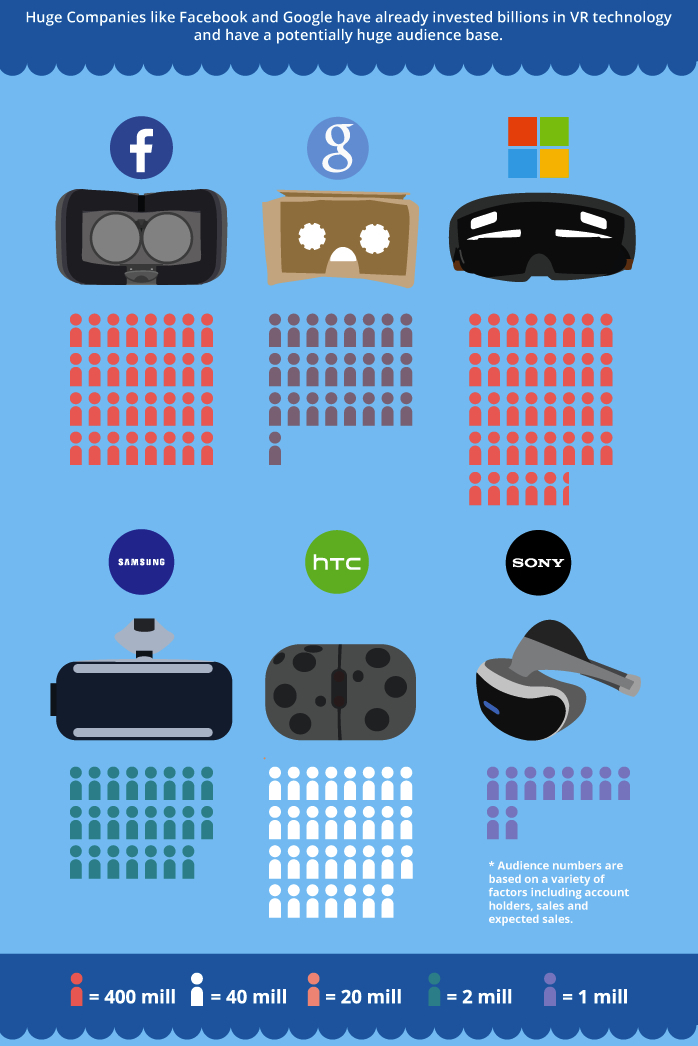 INFOGRAPHIC - VR AND MARKETING (bit old now - from July 2016)(top half b).jpg