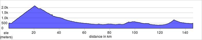 Day one. Susa, Italy to Costigliole Saluzzo. Colle di Finestra  146.0km, 2921m