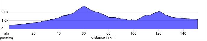 Day two,Costigliole Saluzzo, Italy to Barcelonnette, France. Colle di Agnello, Col du Vars.  151.3km, 3918m