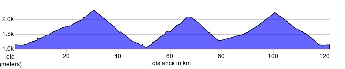 Day three,Barcelonnette Loop. The big three. Col de la Cayolle, Col des Champs, Col d'Allos. Maybe your best day on a bike?  121.7kms, 3513m