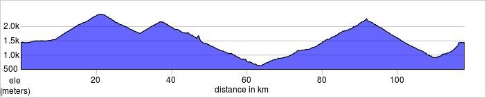 Day one, Andermatt, Furka Pass, Grimsel Pass, Susten Pass  110.2km, 3310m