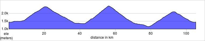 Day 2, Andermatt, Furka Pass, Nufenen (Novena) Pass, Tremola Strasse, Gotthard Pass.  105.3km, 3186m