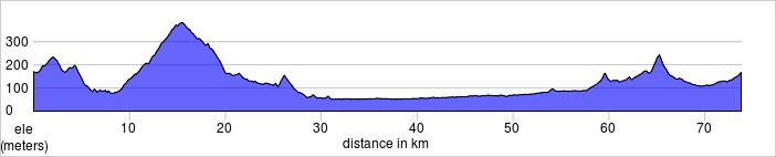 Day one, Afternoon loop ride from the Cabriéres d'Avignon to the Fountaine de Vaucluse and L'Isle sur la Sorgue.  30.0- 73.8km, 838m