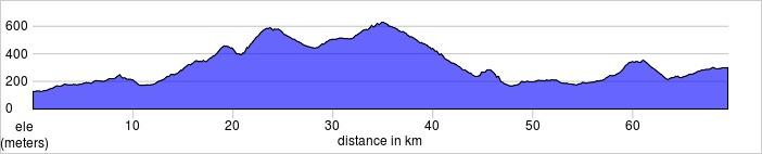 Day two, Cabriéres d'Avignon to Bedoin. Gordes, Plateau de Vaucluse, Venasque.Shorter and longer rides available.  69.5km, 1269m