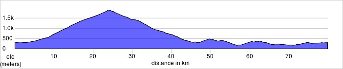 Day four (if chosen), Bedoin Loop. Ventoux, Suzette.Shorter and longer rides available.  79.9km, 2319m