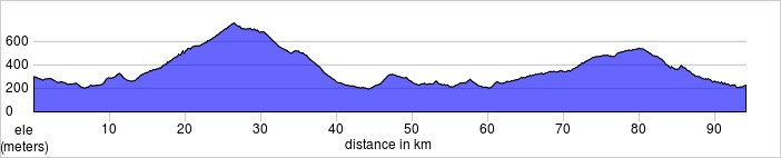 Day five (if chosen), Bedoin to Lourmarin. Plateau de Vaucluse. Shorter and longer rides available.  94.1km, 1349m
