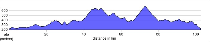 Day six, (if chosen). Lourmarin Loop via Cereste, Col de Montfuron, Col dëi Masco.Shorter and longer rides available.  102.5km, 1488m