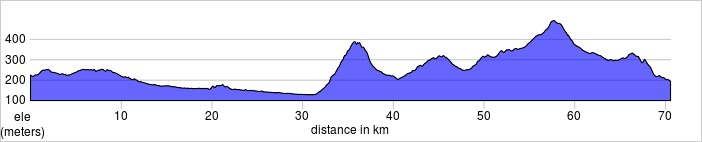 Day seven (if chosen). Lourmarin to Aix en Provence. Shorter and longer rides available.  70.6km, 871m