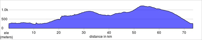Day one. 73k, 1650m