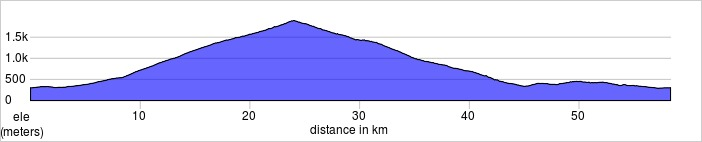 Day five. Ventoux. 58k, 1820m. Lots of flatter options.