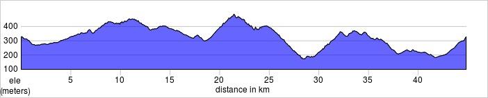 Day six. 45k, 970m. Lots of options