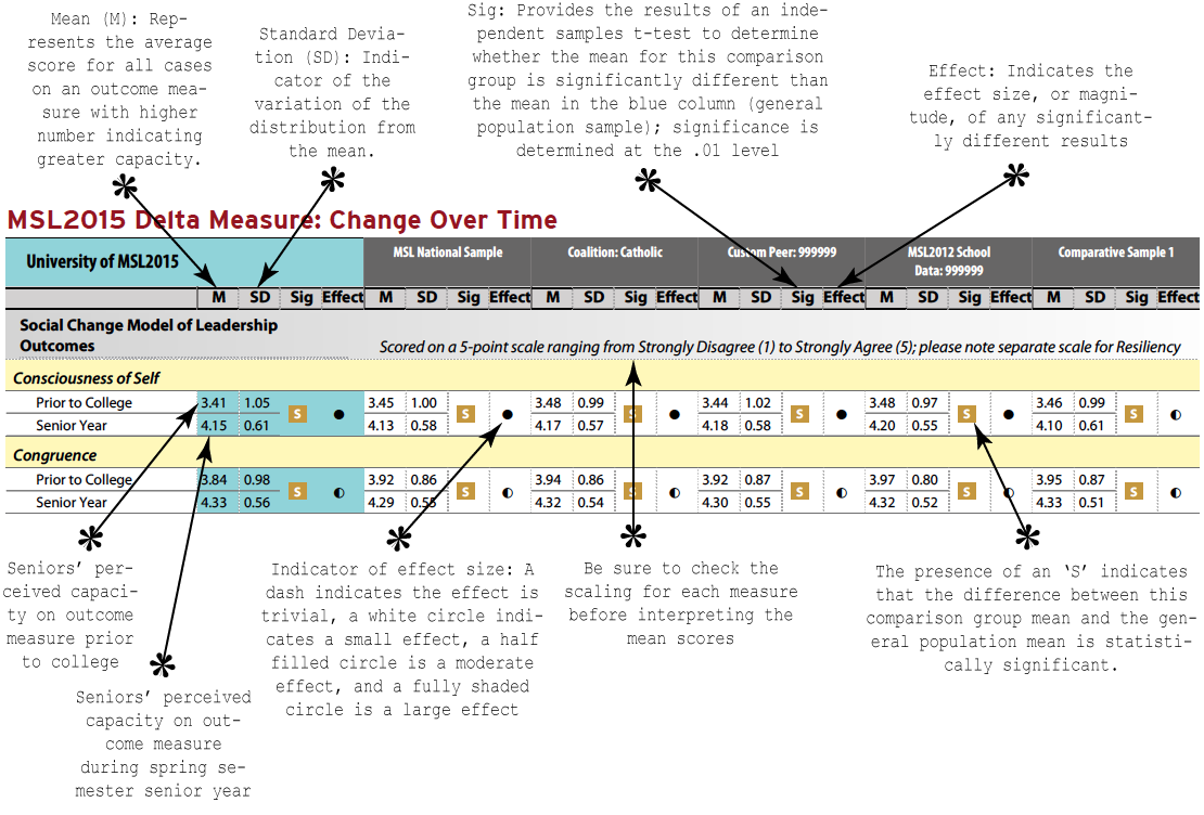 Delta Measure- Change Over time Report.png