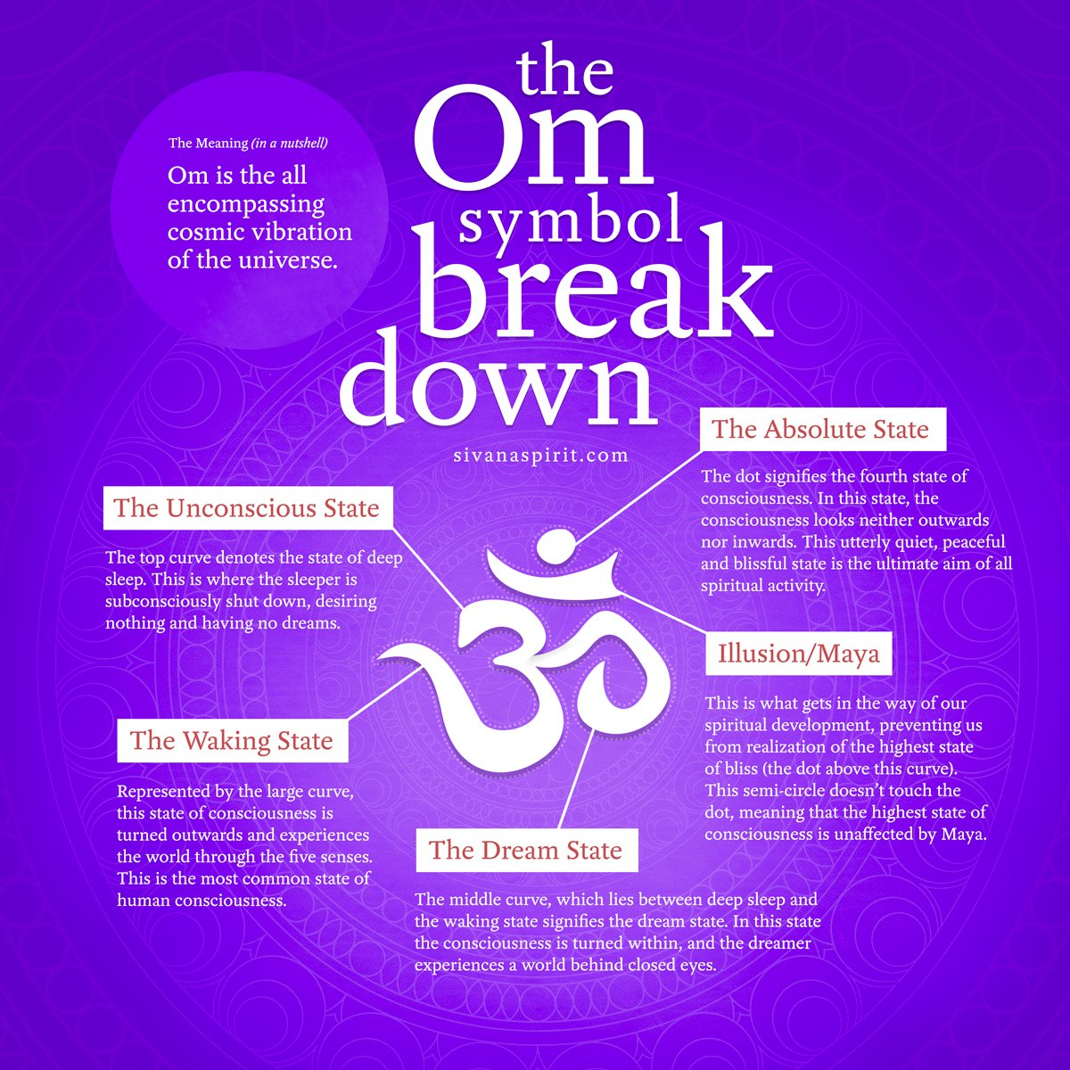 The meaning of the symbol OM