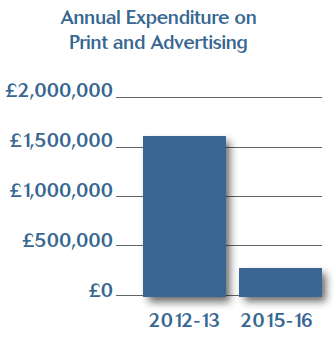 Print and Advertising Annual Expenditure.PNG