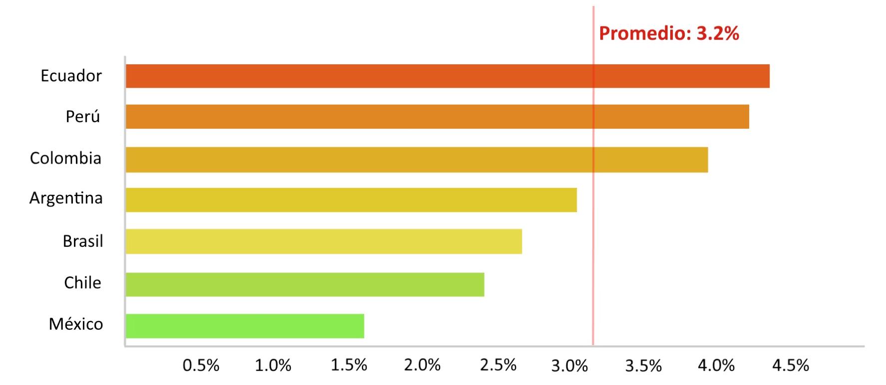 Fuente:  The Competitive Intelligence Unit con información de precios y contenidos obtenidos de Ofertas de Operadores Nacionales