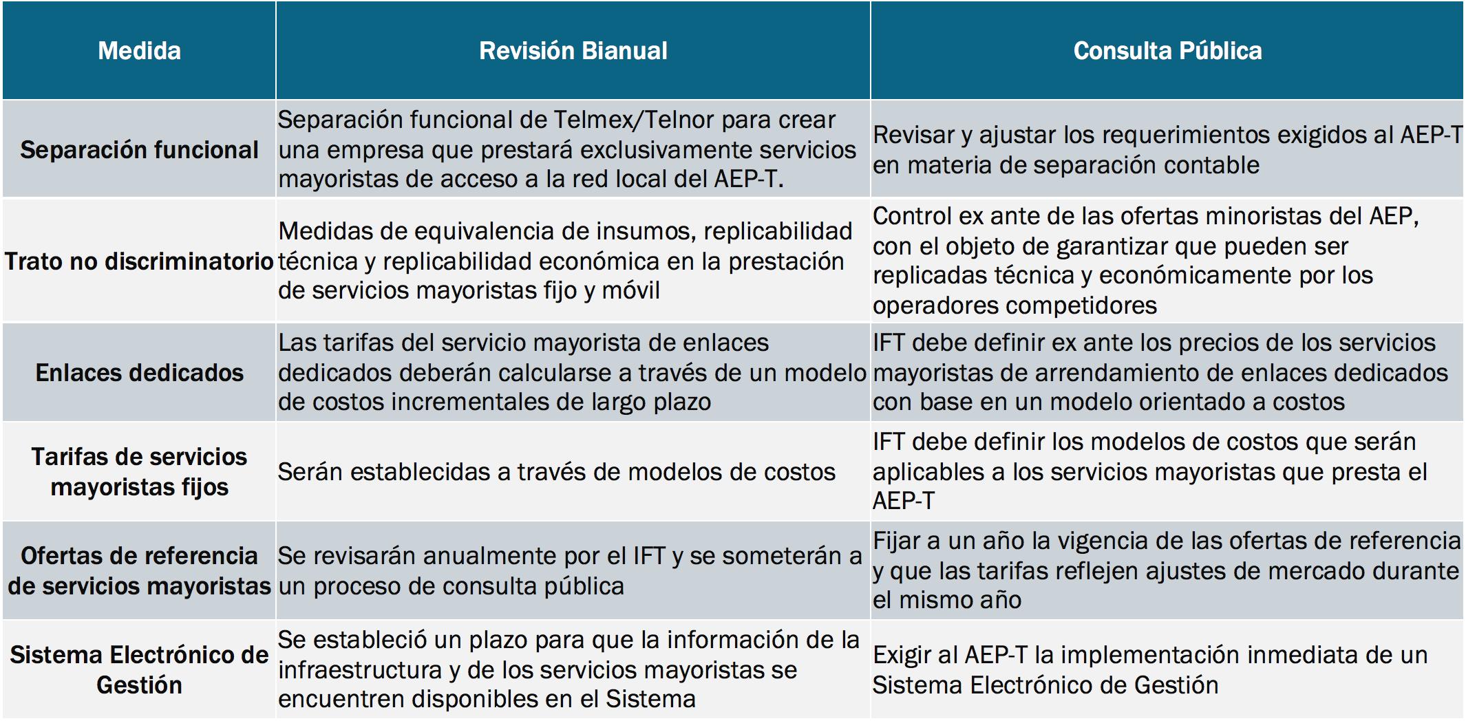 Comparativo de Medidas de la Revisión Bianual y Comentarios de la Consulta Pública de Preponderancia en Telecomunicaciones