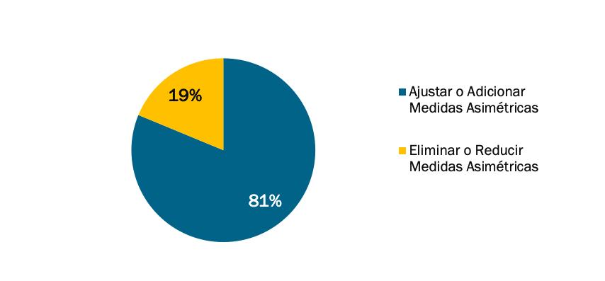 Fuente:  The Competitive Intelligence Unit con información de Opiniones Publicadas en el Portal del IFT