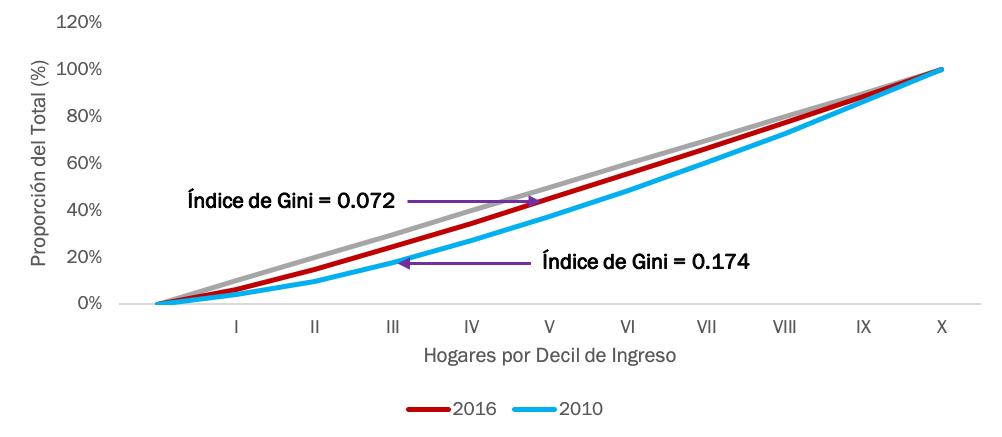 Fuente: The Competitive Intelligence Unit con información de la ENIGH 2010 y 2016 (INEGI)