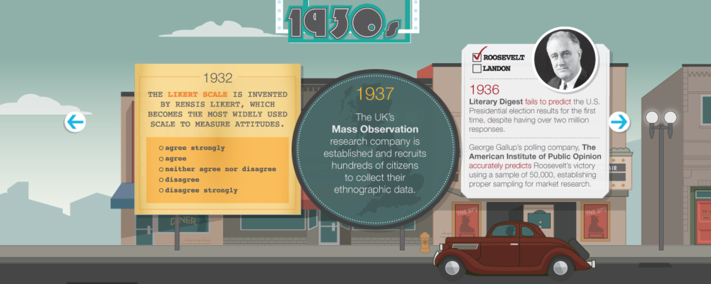 Click the link above to access this fun and interactive history of the research industry.