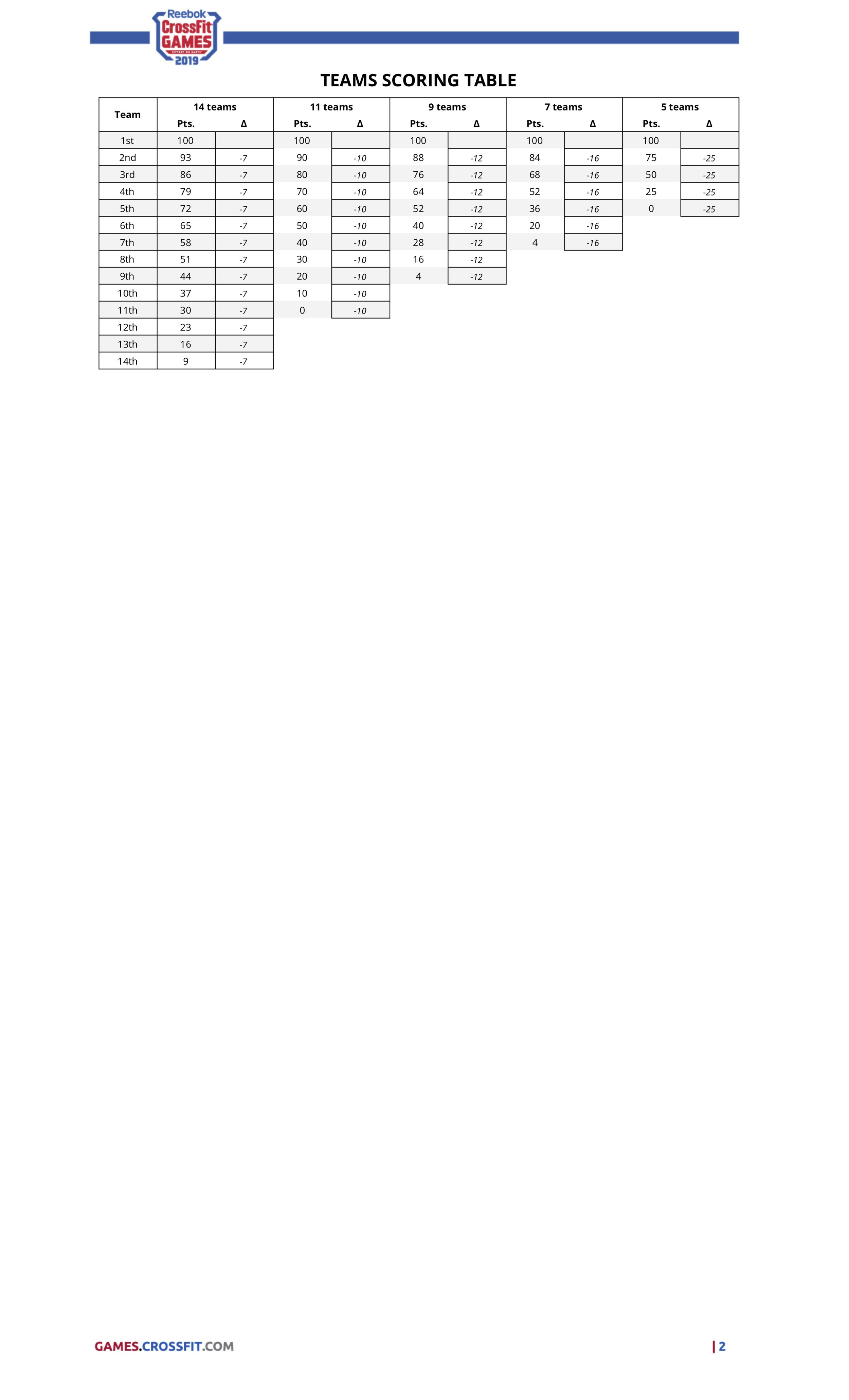 CFG19_Scoring_Table_Teams.png