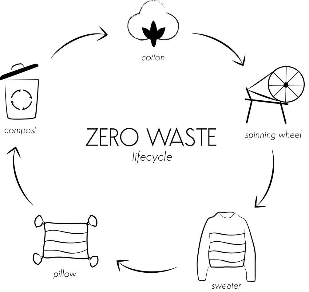 zero waste infographic.jpg