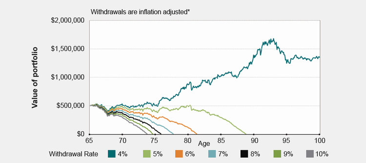 $500K Portfolio - Withdrawal Rate Scenarios (4% - 10%)