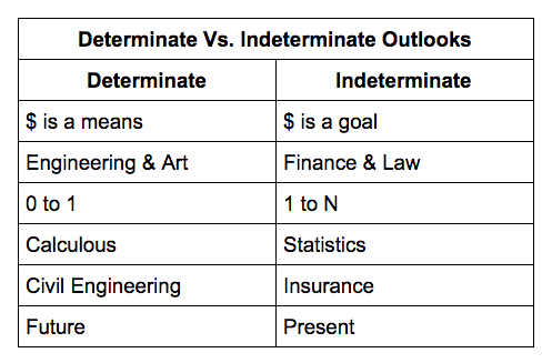 Determinate Vs. Indeterminate Future Outlooks