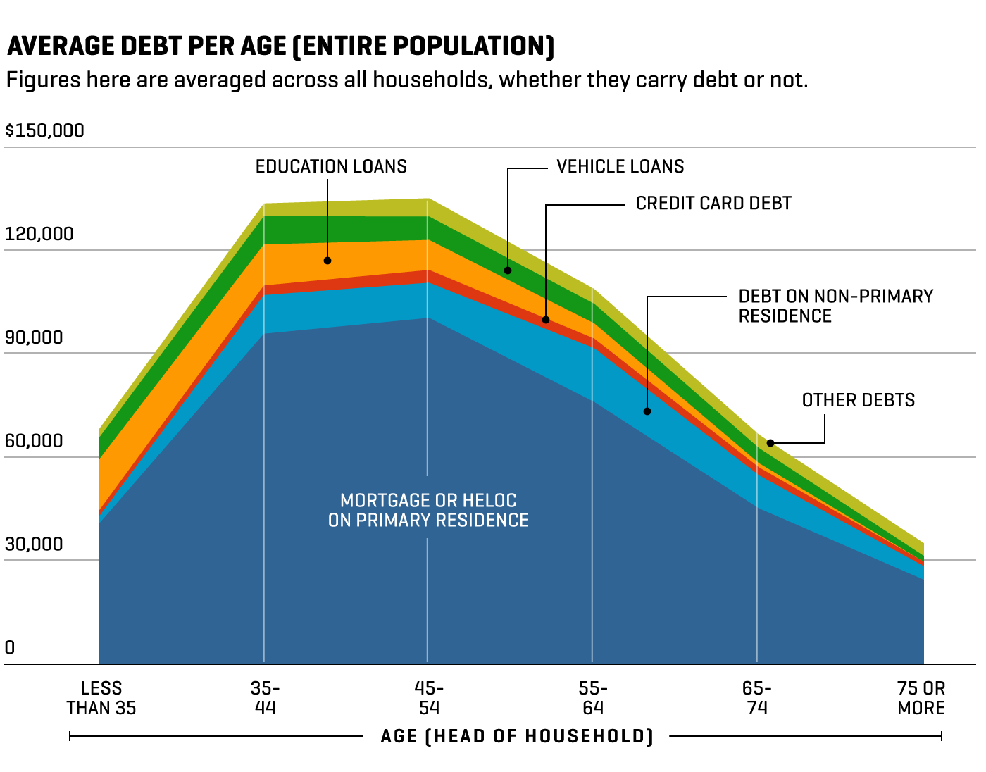 average-debt-per-age-entire-population.png