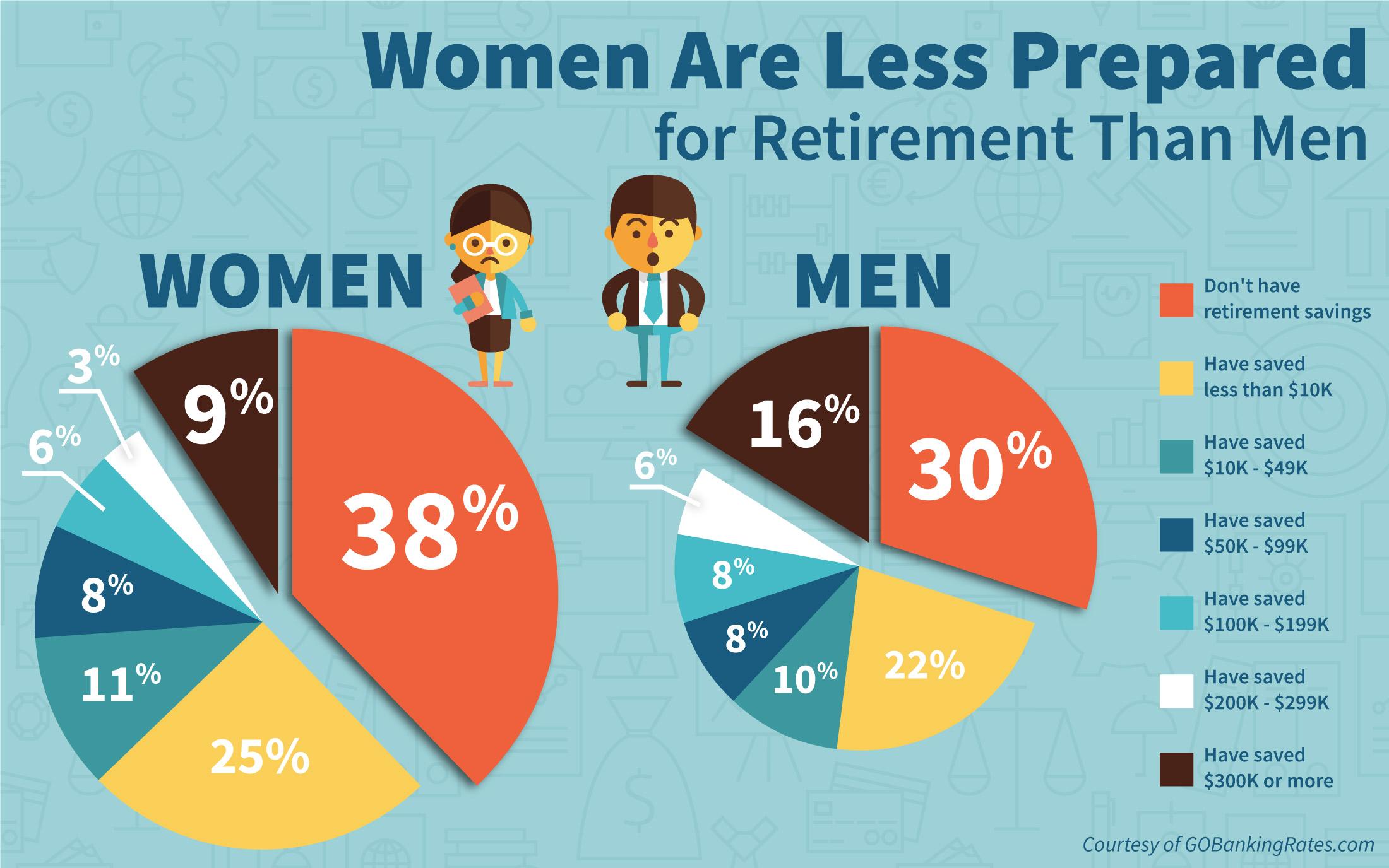 gender retirement .jpg