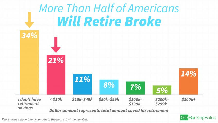 1:2 of US will Retire Broke.jpg