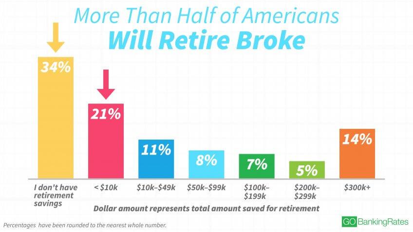 1:2 of US will Retire Broke.jpg