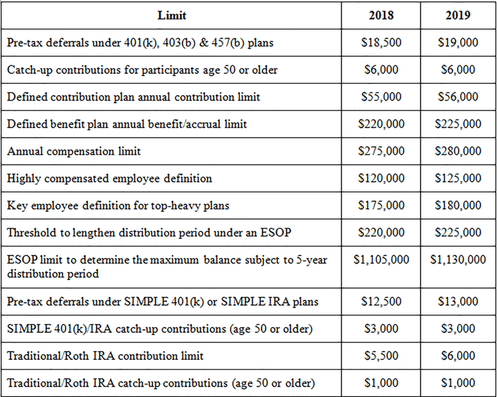 2Retirement-plan-limits-1024x818.png