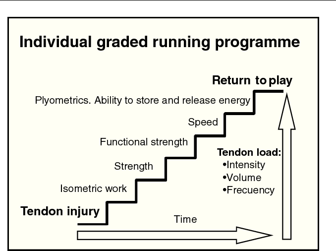 graded_running_program.png
