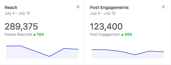 Reaching nearly 300,000 fans per week on our Facebook page after just 18 months, along with extremely high user engagement, FCM knows social. With our fan base growing by 2,000 + a week, these numbers grow quickly.