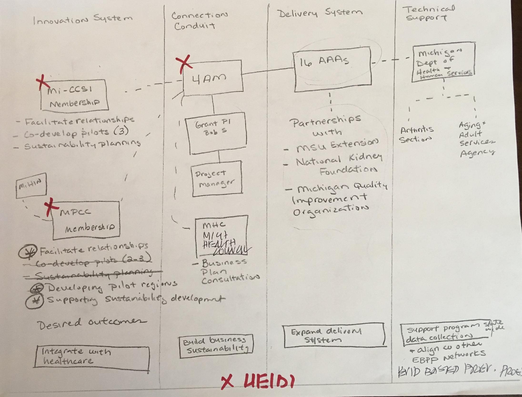 Original system sketch