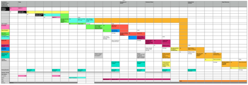 Sample Service Design visualization in Microsoft Excel
