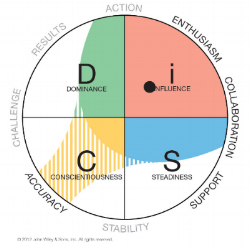 everything-disc-workplace-four-priorities-with-dot