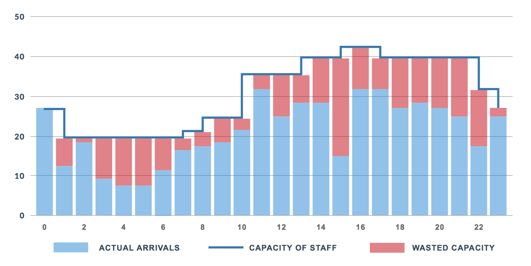 Sum of Utilization of Staff on Duty at Multiple Facilities -   This chart shows 72% utilization of available capacity with unused capacity sufficient to handle approximately 200 additional patients across the system on a day with average system-wide patient volumes.