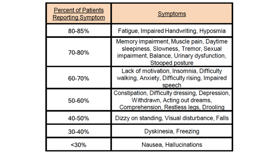 Symptoms of Parkinson's disease rated as most frequent by 1077 PwP.