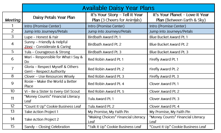 Daisy Year Plans.png
