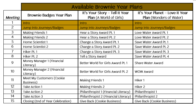 Brownie Year Plans.png