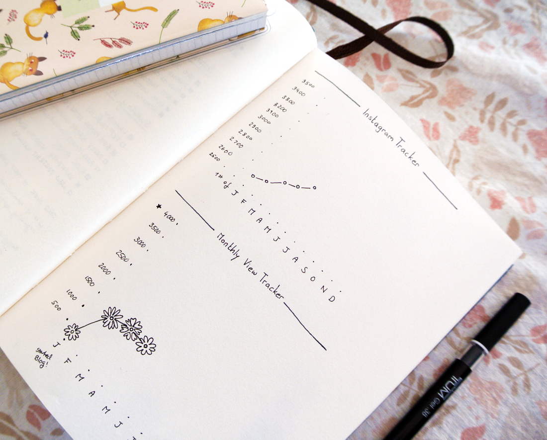 Blog traffic page views tracker in my bullet journal, and a little Instagram follower tracker graphic.