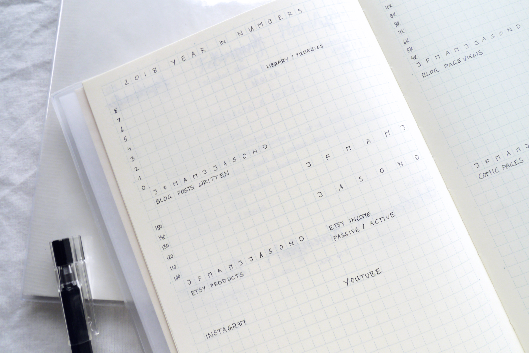 My Bullet Journal Setup for 2018: Yearly collections in a Midori MD Notebook. Minimalist spreads combined with creative doodles, calligraphy practice, and habit trackers. Visit my blog to see all my bujo layouts for productivity, project planning, and staying creative in the new year. Bullet journal, Minimalism, Art Journal, Creative Life
