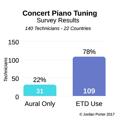 78% of the piano technicians surveyed utilize ETD's while 22% remain strictly aural when tuning for concerts.